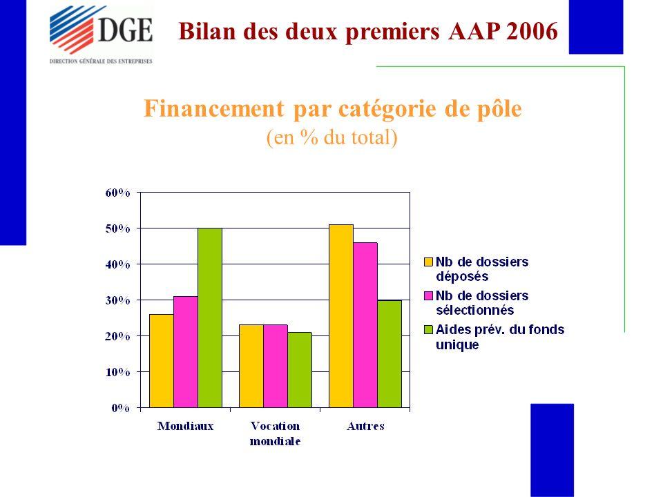 Financement par catégorie de pôle (en % du total)
