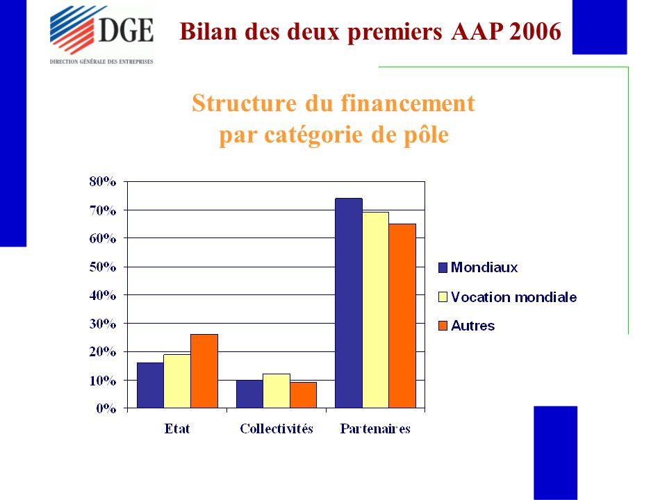 Structure du financement par catégorie de pôle