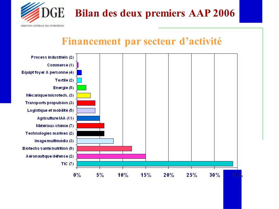 Financement par secteur d'activité