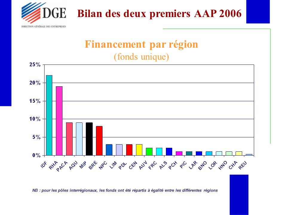 Financement par région (fonds unique)