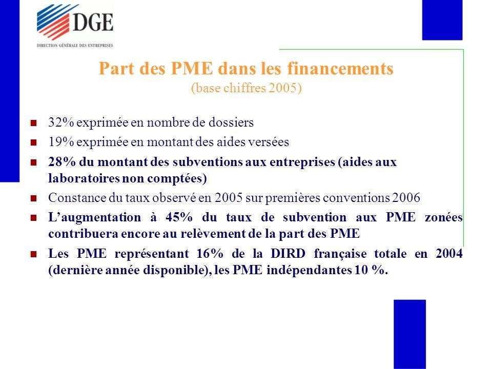 Part des PME dans les financements (base chiffres 2005)