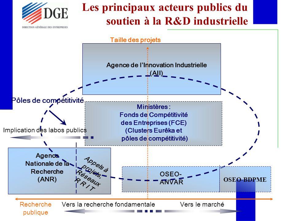 Les principaux acteurs publics du soutien à la R&D industrielle
