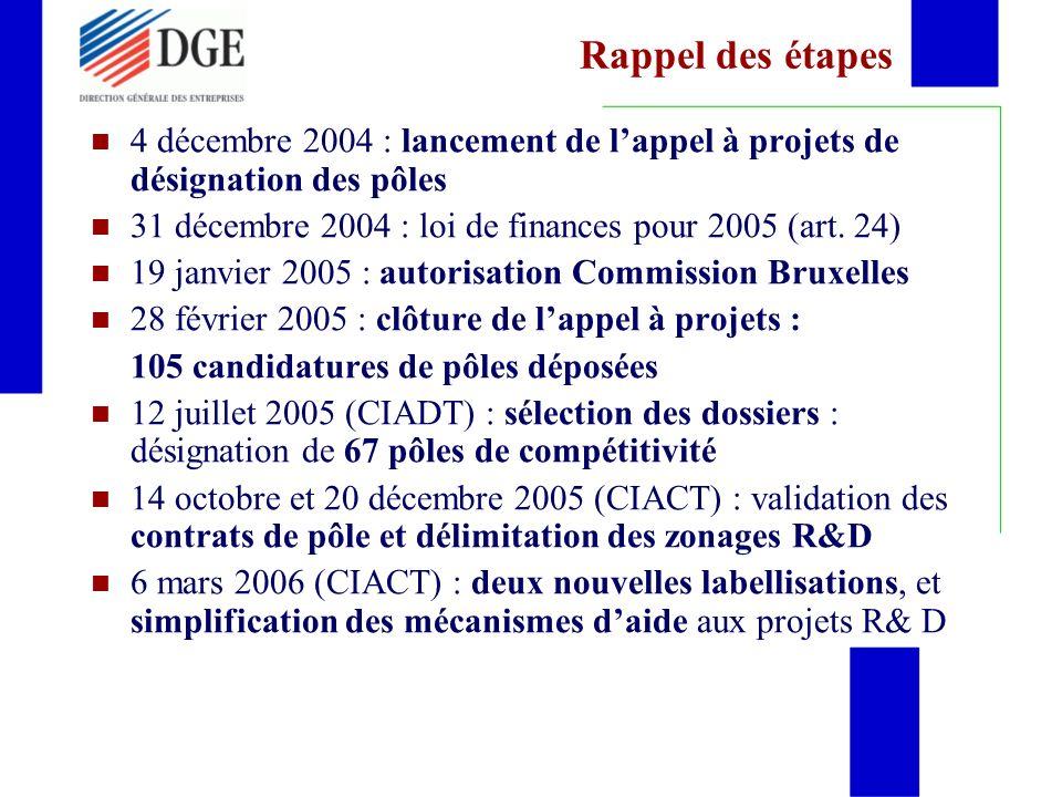 Rappel des étapes 4 décembre 2004 : lancement de l'appel à projets de désignation des pôles. 31 décembre 2004 : loi de finances pour 2005 (art. 24)