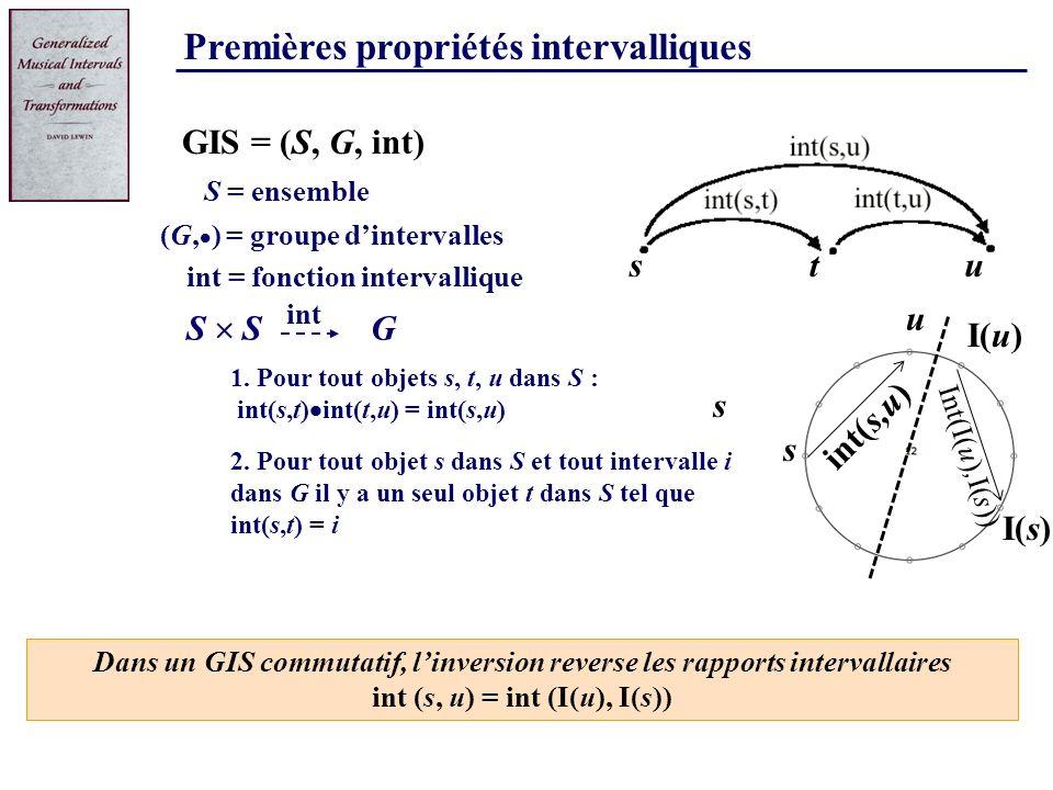 int (s, u) = int (I(u), I(s))