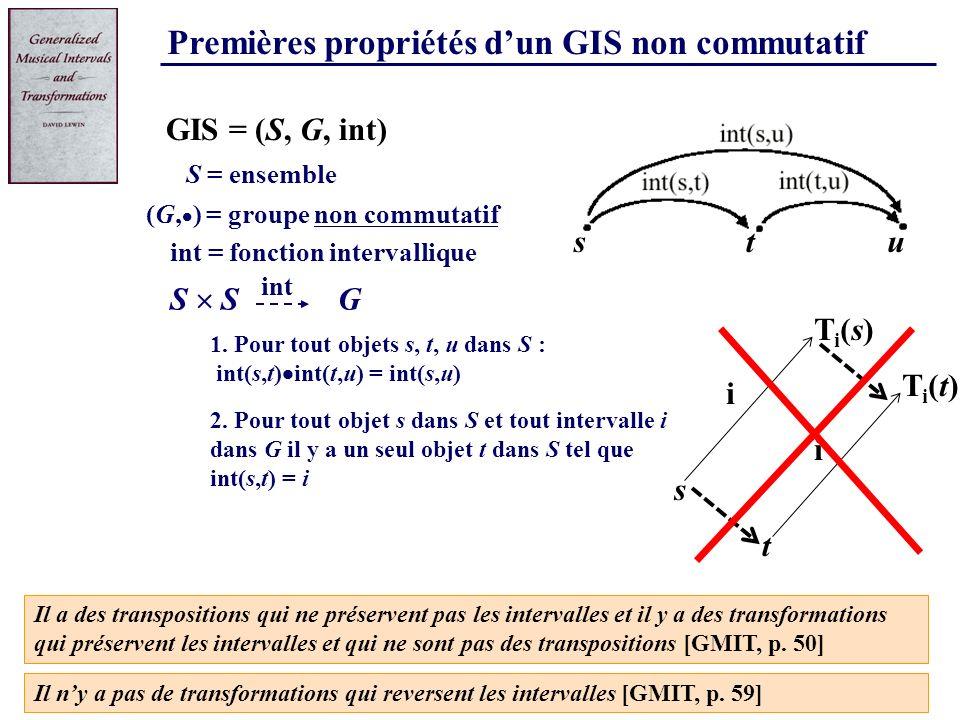 Premières propriétés d'un GIS non commutatif