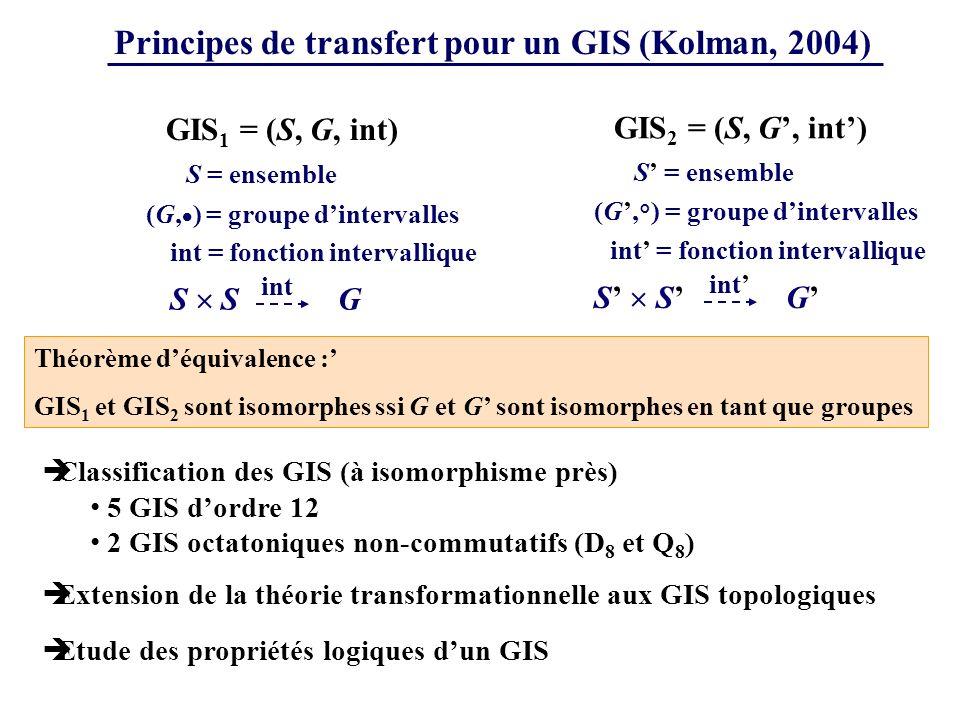 Principes de transfert pour un GIS (Kolman, 2004)