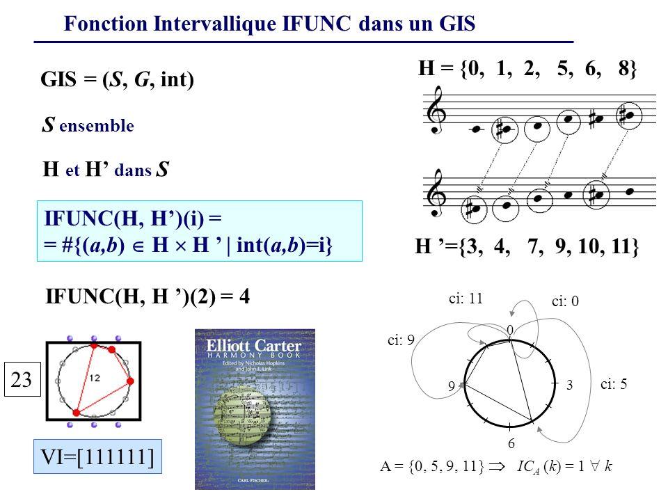 Fonction Intervallique IFUNC dans un GIS