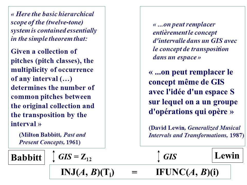 Lewin Babbitt INJ(A, B)(Ti) IFUNC(A, B)(i) =