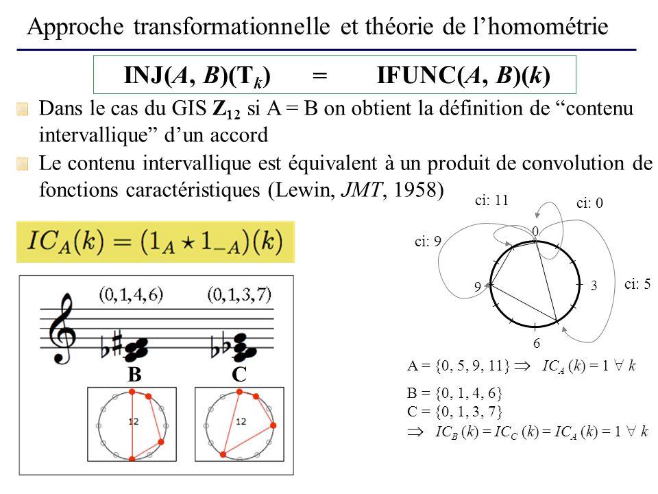 Approche transformationnelle et théorie de l'homométrie