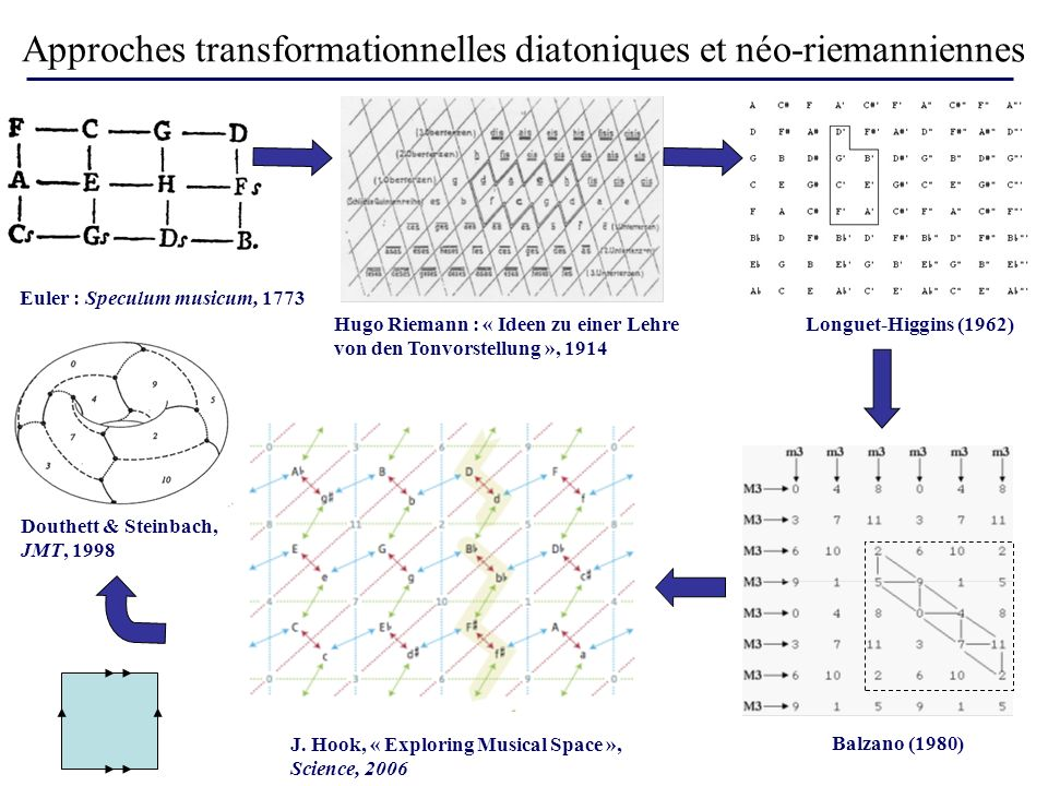Approches transformationnelles diatoniques et néo-riemanniennes