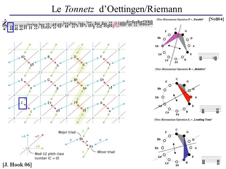 Le Tonnetz d'Oettingen/Riemann