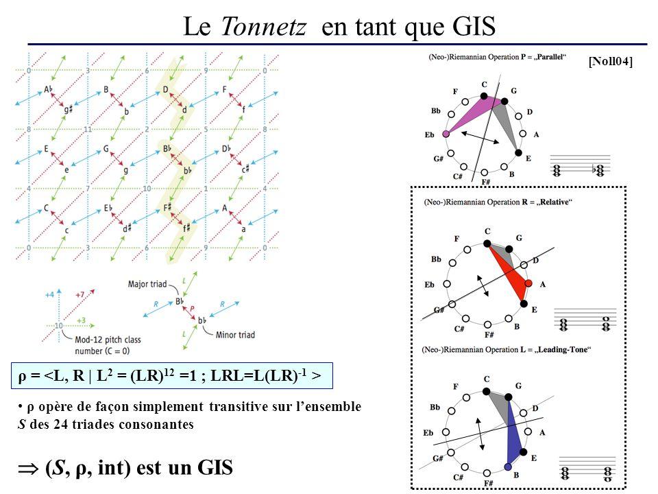 Le Tonnetz en tant que GIS