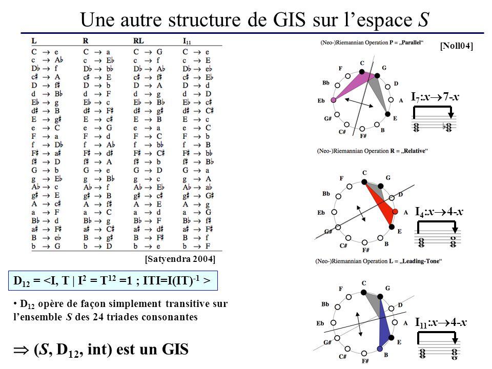 Une autre structure de GIS sur l'espace S