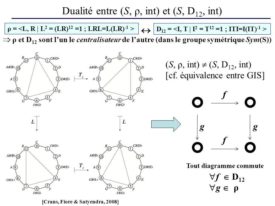 Dualité entre (S, ρ, int) et (S, D12, int)