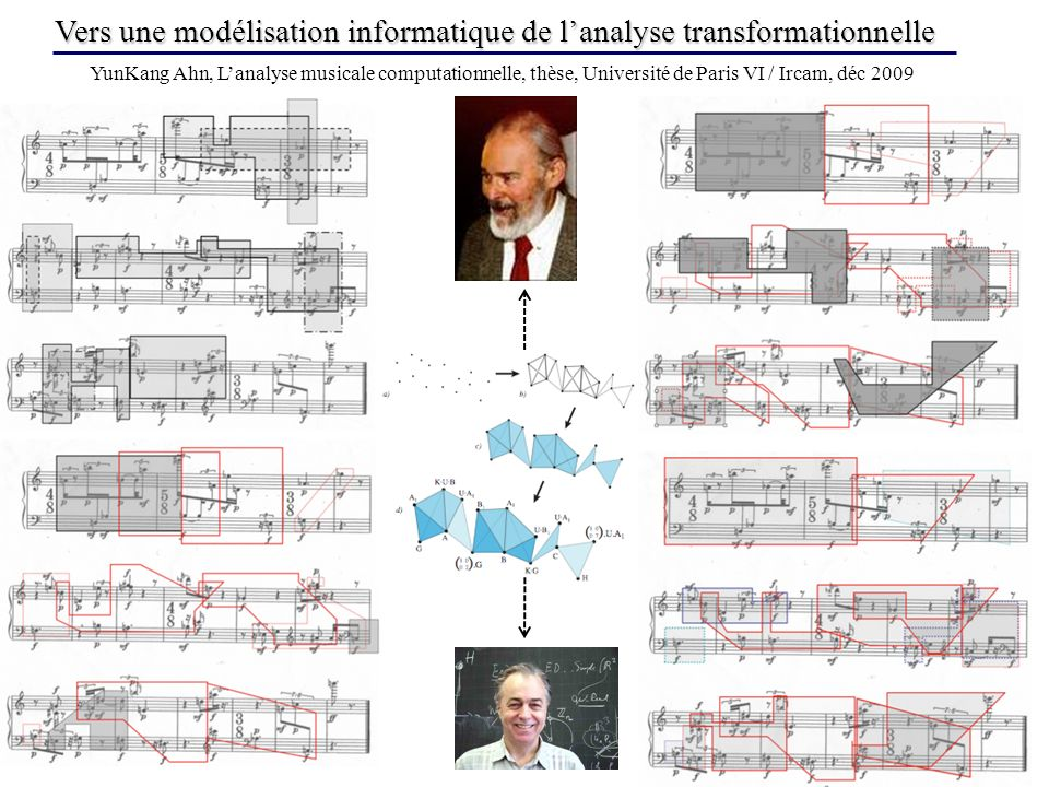 Vers une modélisation informatique de l'analyse transformationnelle