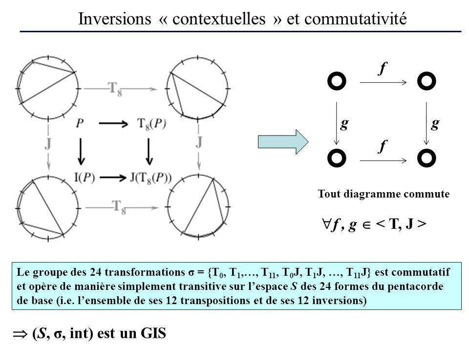 Inversions « contextuelles » et commutativité
