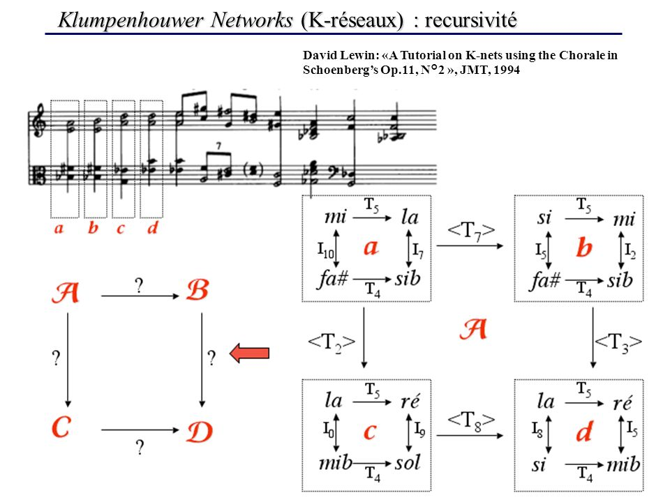 Klumpenhouwer Networks (K-réseaux) : recursivité