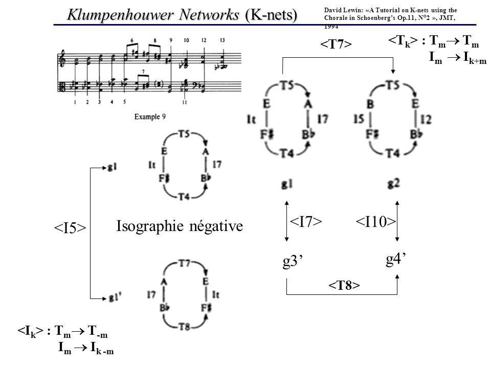 Klumpenhouwer Networks (K-nets)