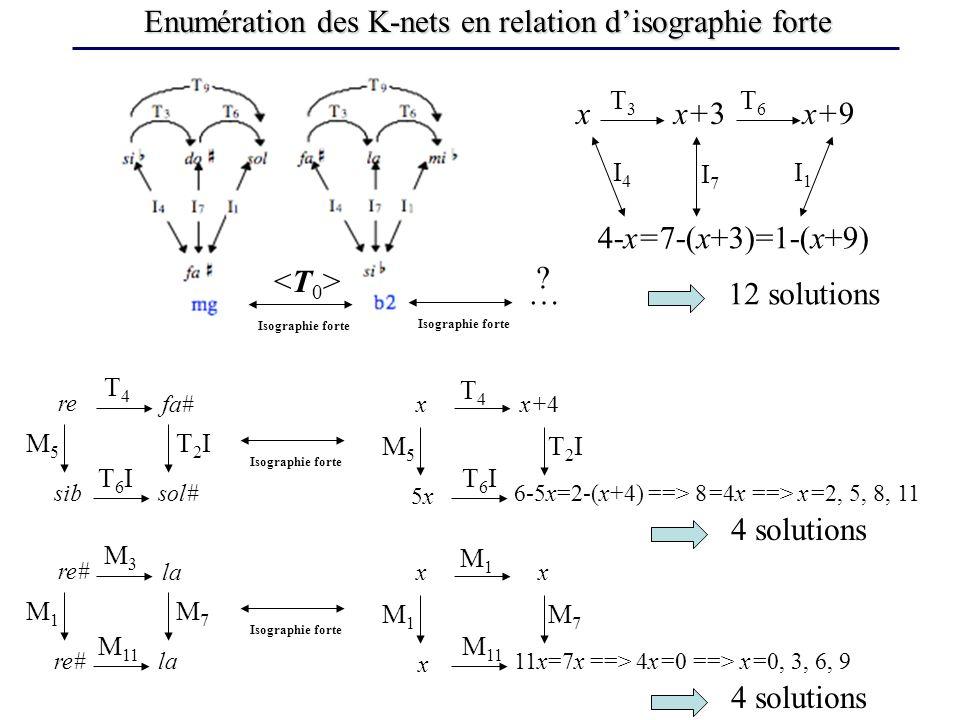 Enumération des K-nets en relation d'isographie forte