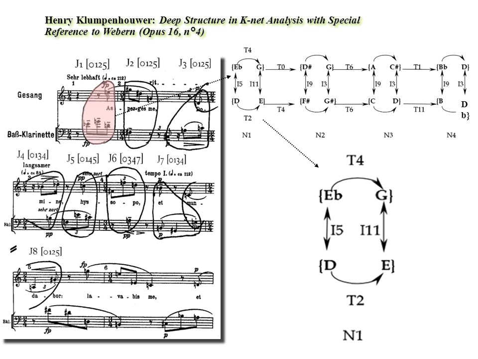Henry Klumpenhouwer: Deep Structure in K-net Analysis with Special Reference to Webern (Opus 16, n°4)