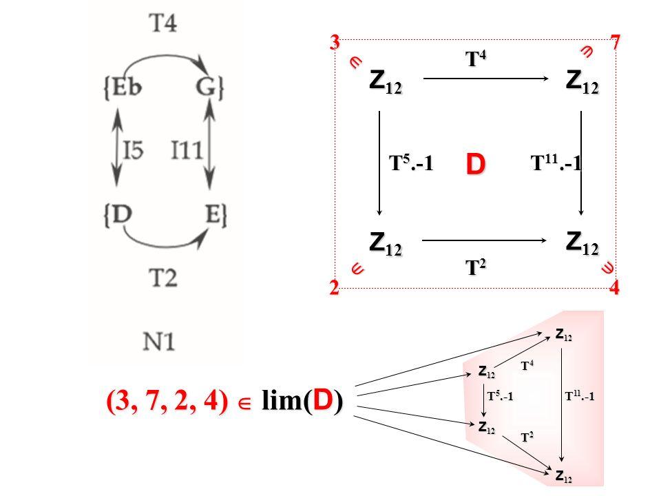 D (3, 7, 2, 4)  lim(D) Z12 3 7 2 4  T4 T5.-1 T11.-1 T2 Z12 T4 T2