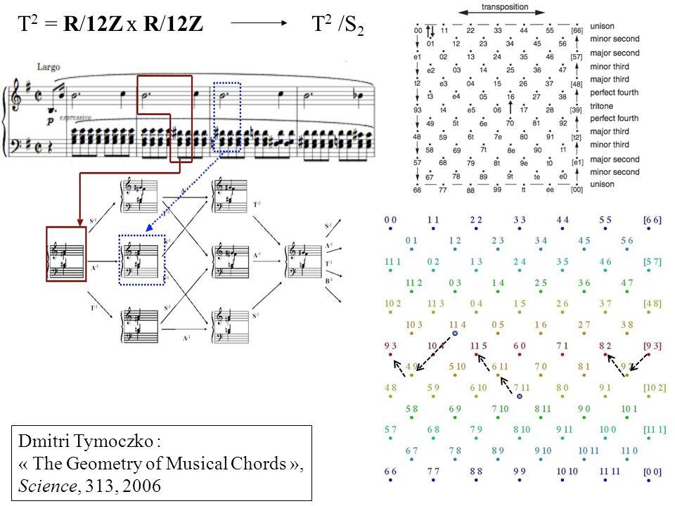 T2 = R/12Z x R/12Z T2 /S2 Dmitri Tymoczko :
