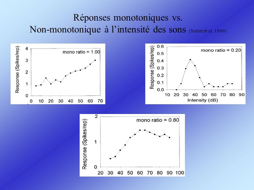Réponses monotoniques vs