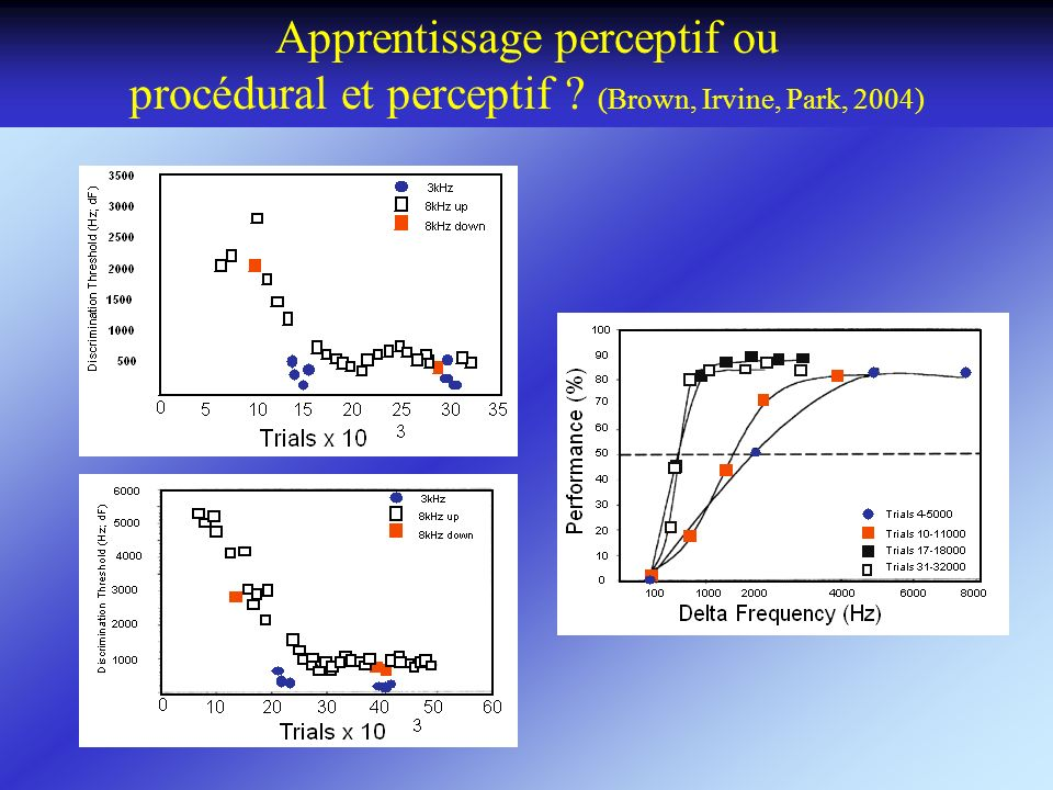 Apprentissage perceptif ou procédural et perceptif