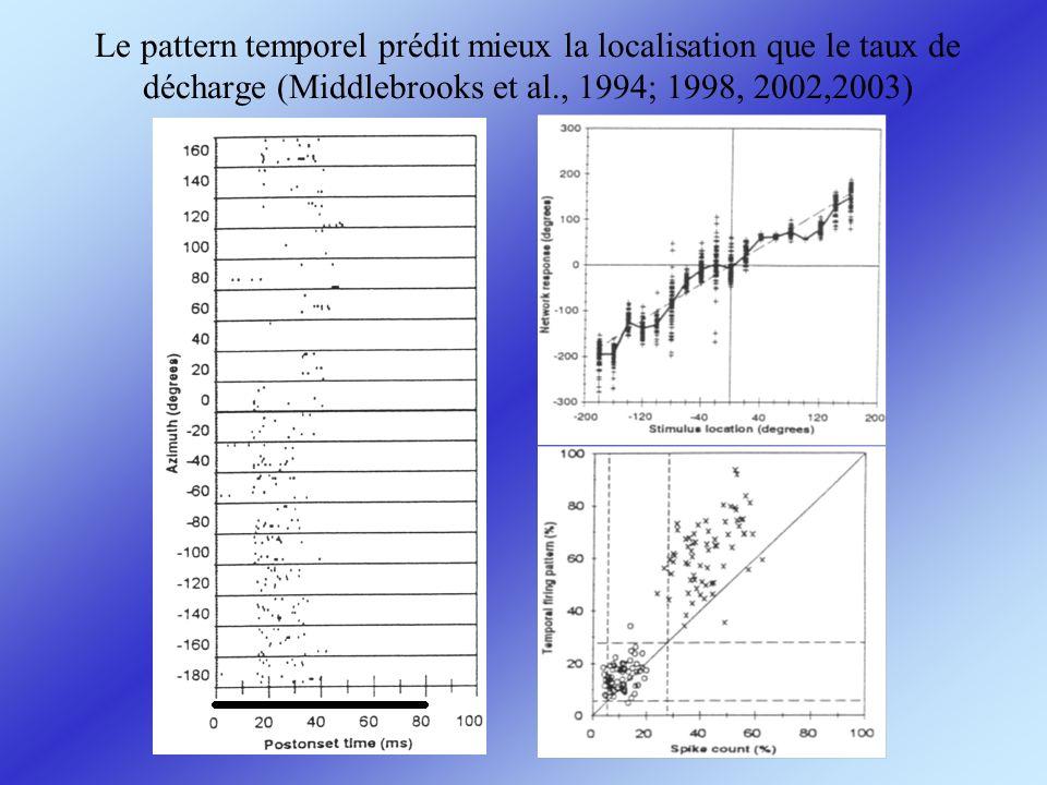 Le pattern temporel prédit mieux la localisation que le taux de décharge (Middlebrooks et al., 1994; 1998, 2002,2003)