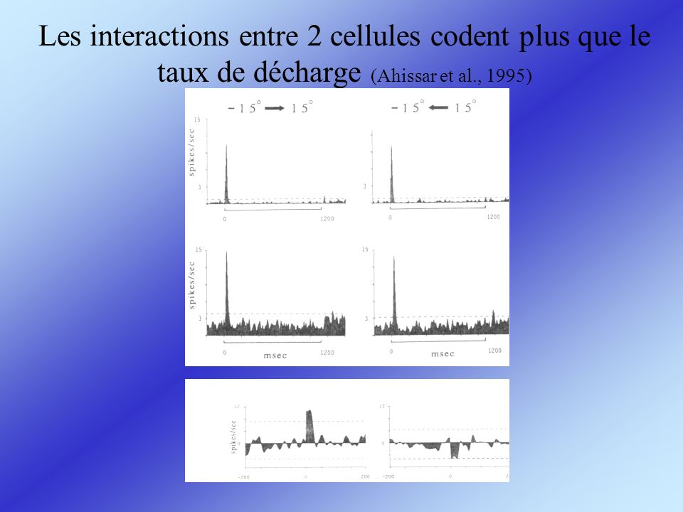 Les interactions entre 2 cellules codent plus que le taux de décharge (Ahissar et al., 1995)