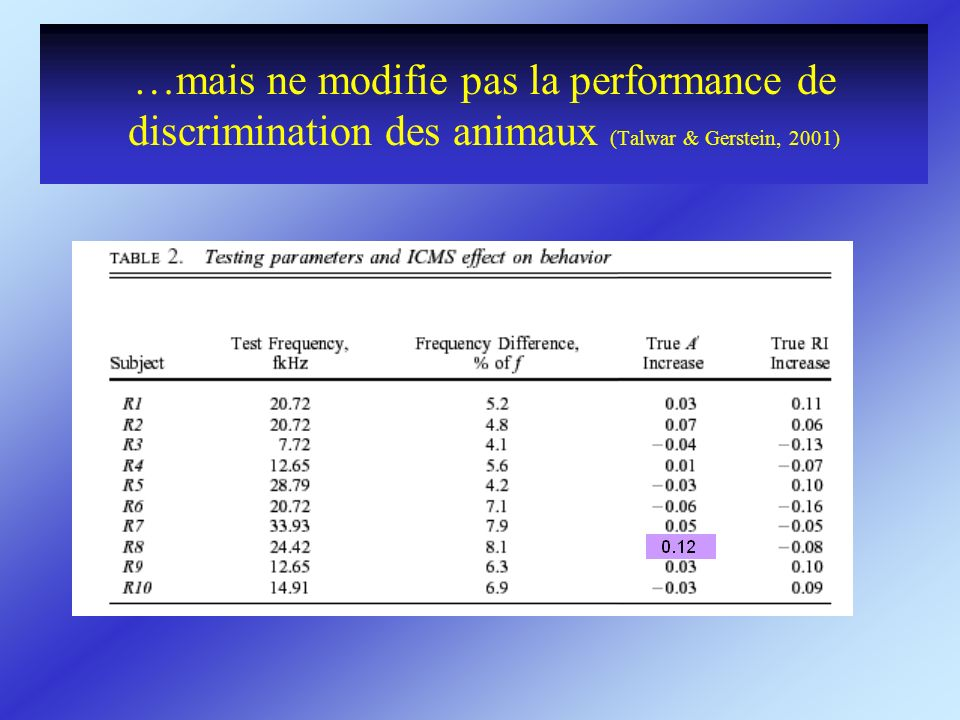 …mais ne modifie pas la performance de discrimination des animaux (Talwar & Gerstein, 2001)