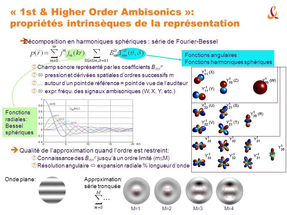 « 1st & Higher Order Ambisonics »: propriétés intrinsèques de la représentation