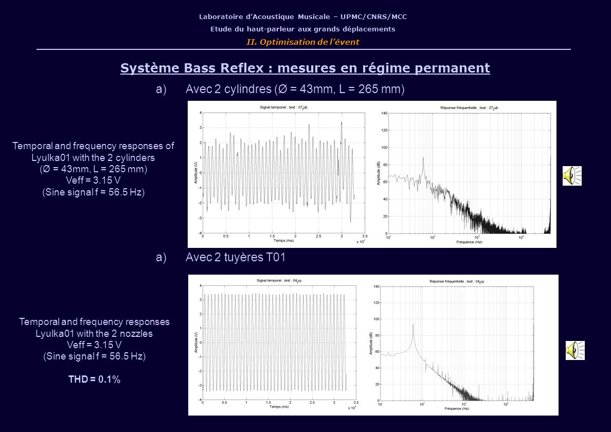 Système Bass Reflex : mesures en régime permanent