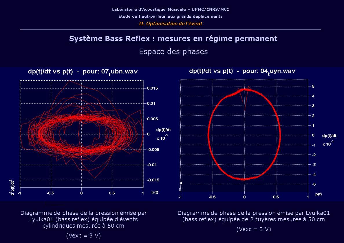 Espace des phases Système Bass Reflex : mesures en régime permanent