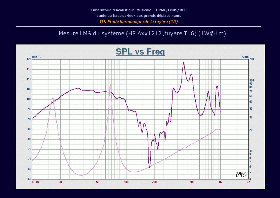 Mesure LMS du système (HP Axx1212 ,tuyère T16) (1W@1m)