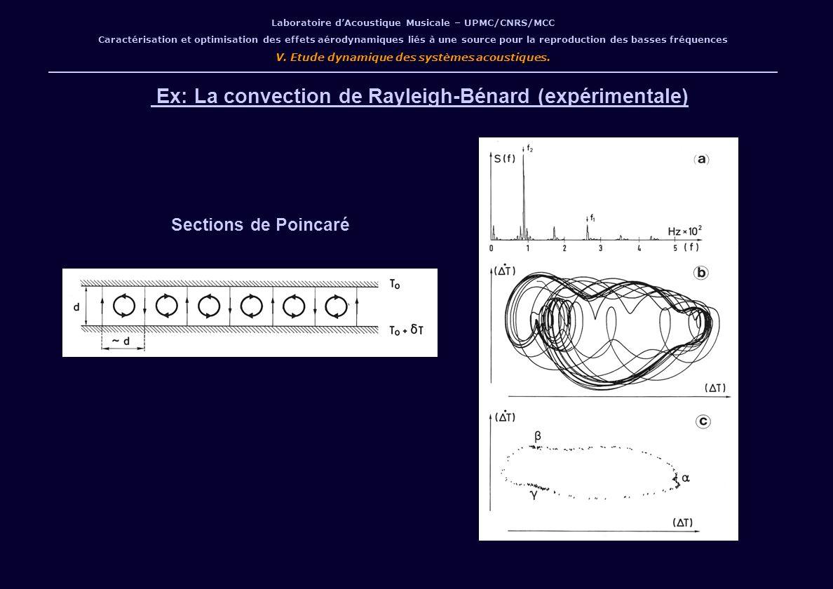 Ex: La convection de Rayleigh-Bénard (expérimentale)