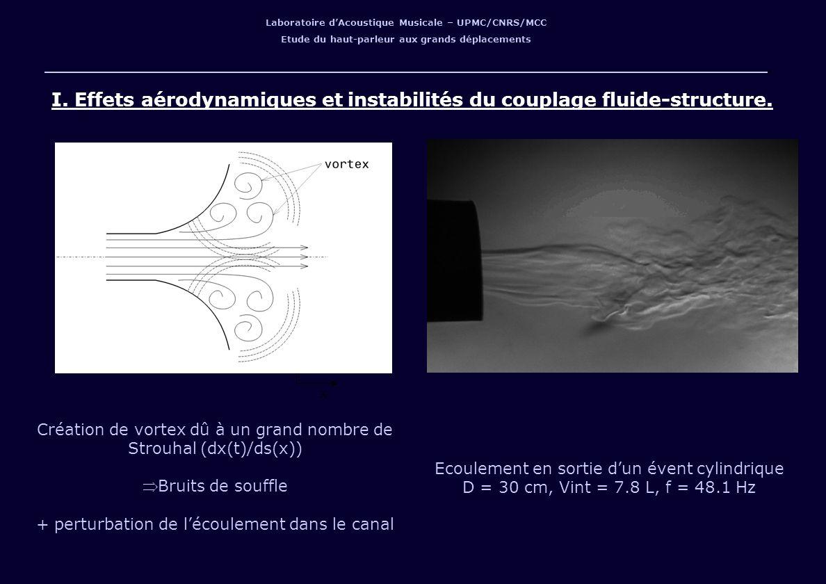 I. Effets aérodynamiques et instabilités du couplage fluide-structure.