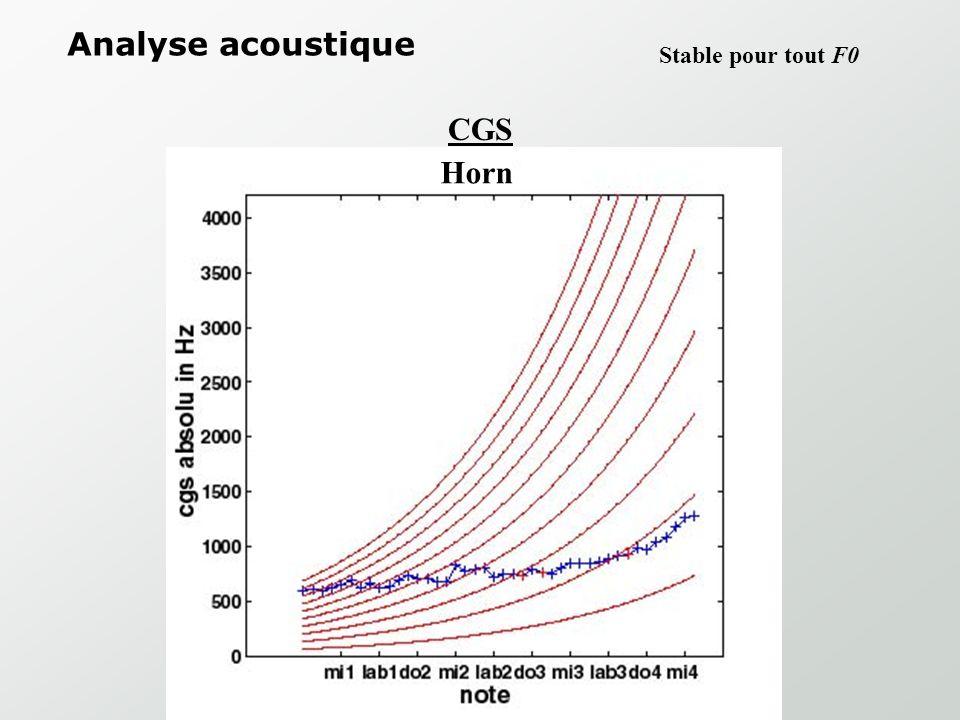Analyse acoustique Stable pour tout F0 CGS Horn