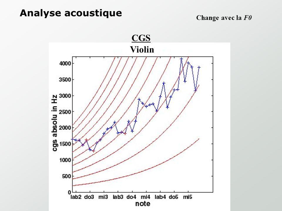 Analyse acoustique Change avec la F0 CGS Violin
