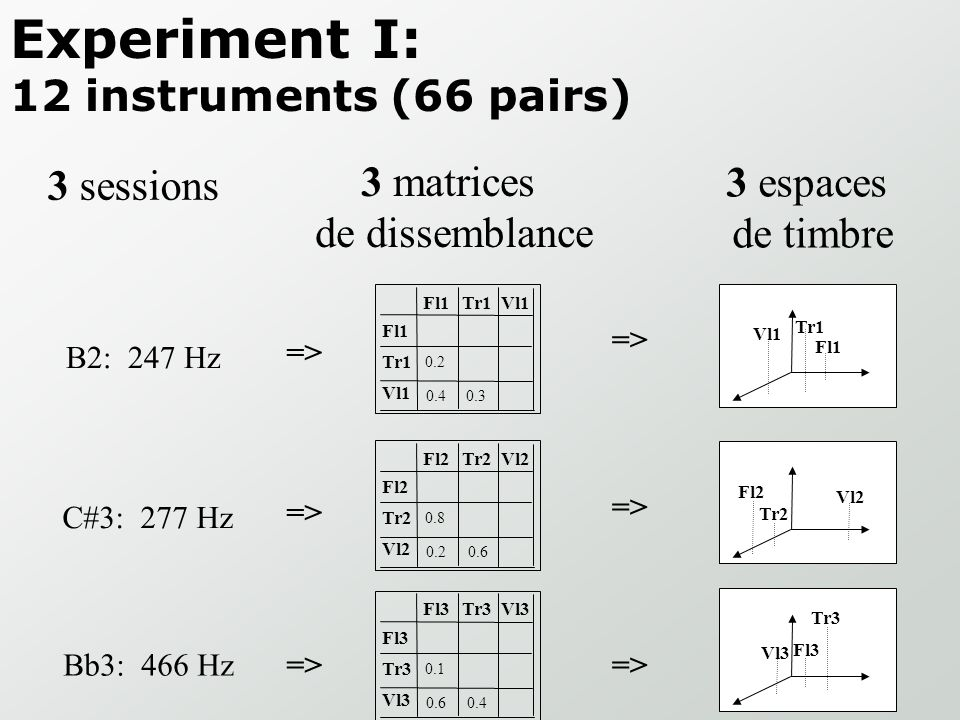 Experiment I: 12 instruments (66 pairs)