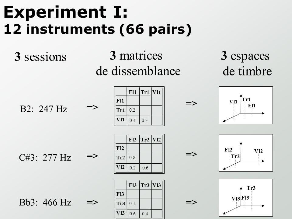 Experiment I: 12 instruments (66 pairs)
