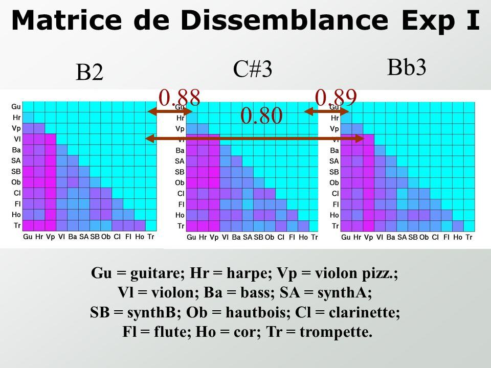 Matrice de Dissemblance Exp I