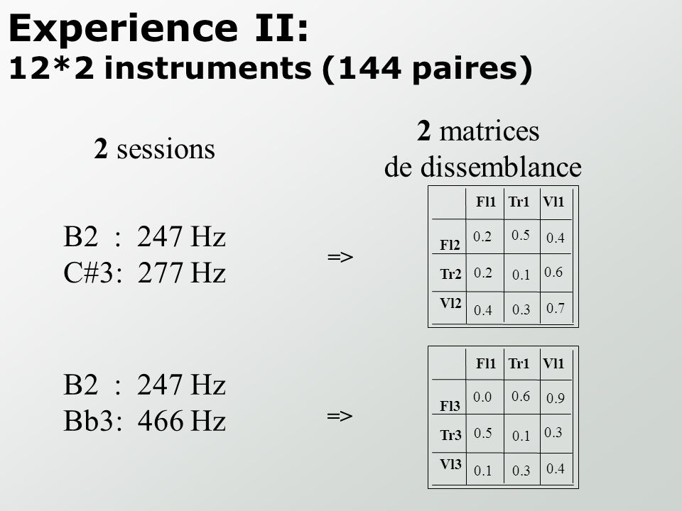 Experience II: 12*2 instruments (144 paires)