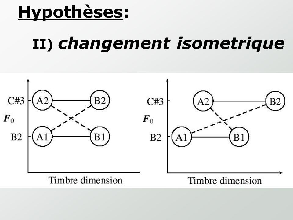 Hypothèses: II) changement isometrique