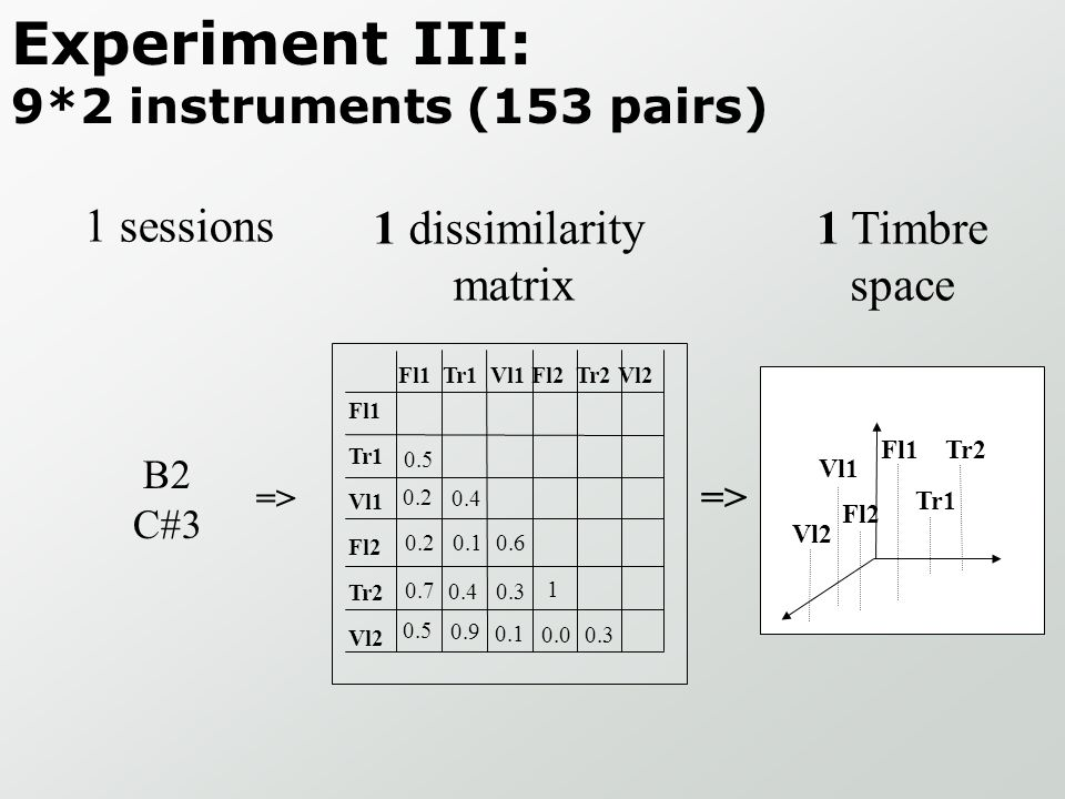 Experiment III: 9*2 instruments (153 pairs)