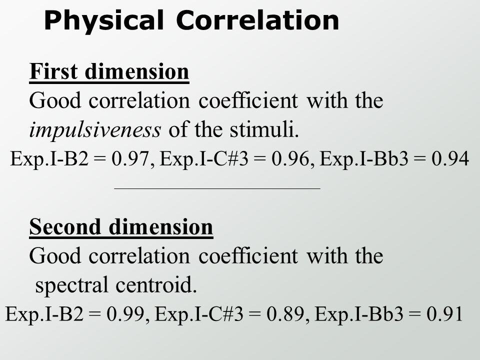 Exp.I-B2 = 0.97, Exp.I-C#3 = 0.96, Exp.I-Bb3 = 0.94