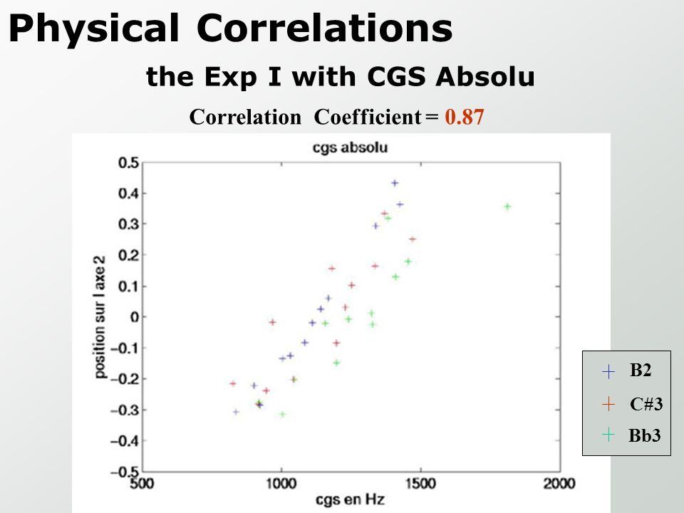 Physical Correlations