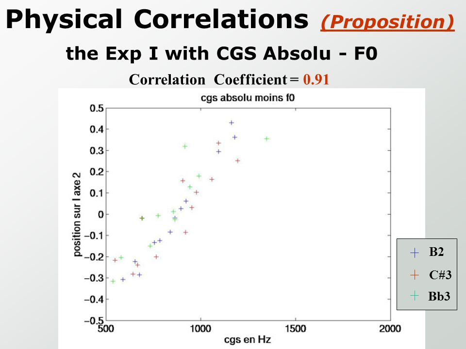 Physical Correlations (Proposition)