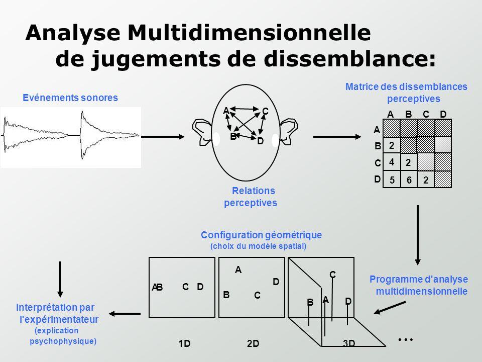 Analyse Multidimensionnelle de jugements de dissemblance: