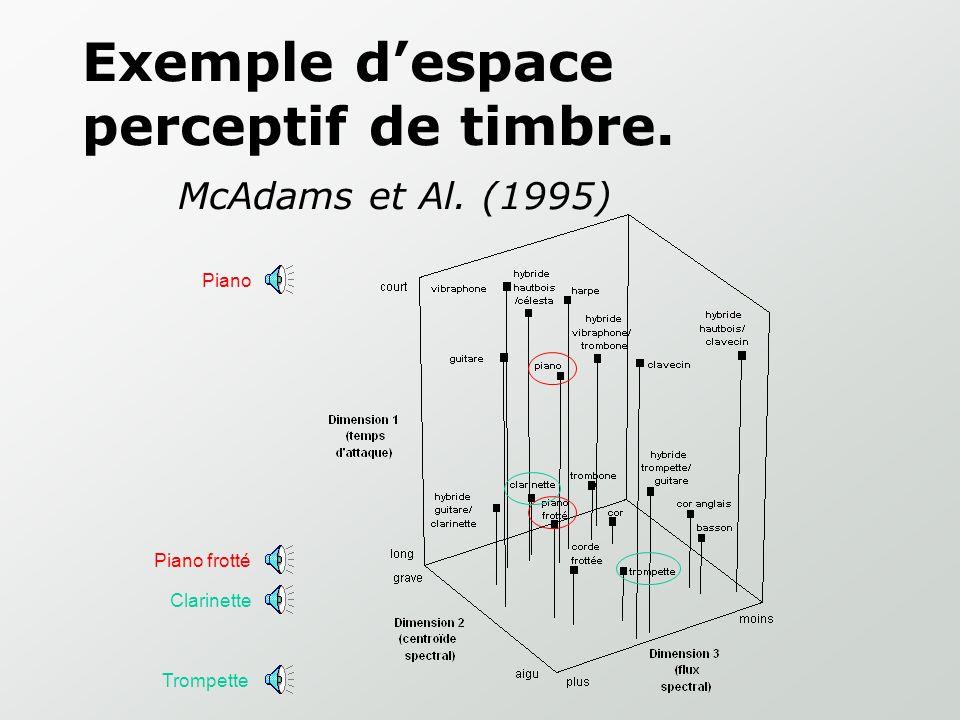 Exemple d'espace perceptif de timbre. McAdams et Al. (1995)